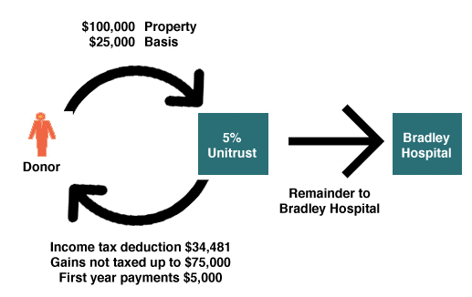 illustration of charitable remaineder unitrust